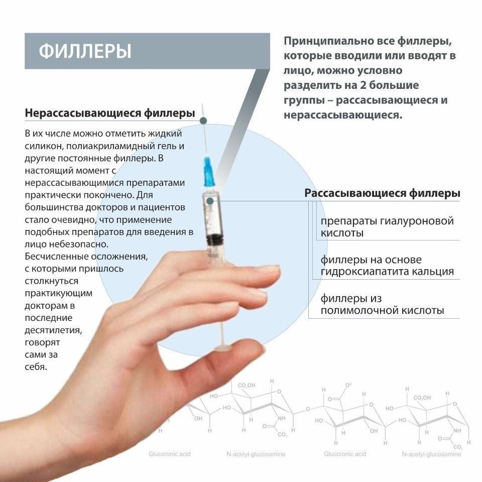 Инъекционные методики при нехирургической контурной пластике